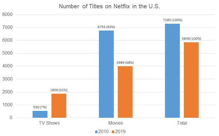 Number of Titles on Netflix in the U.S.